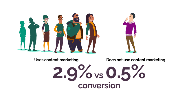 2.9% vs 0.5% conversion