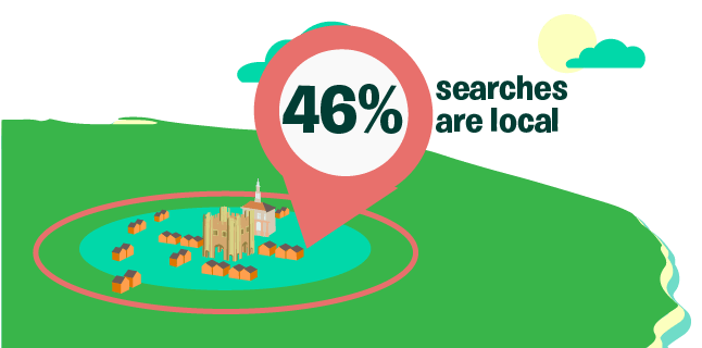 46% searches are local