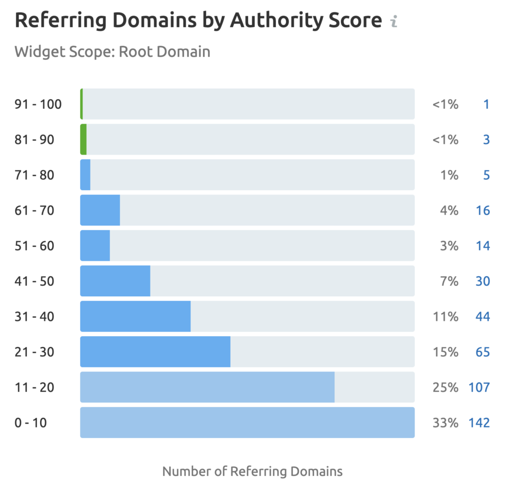 domain score referring domains for gilpa.co.uk