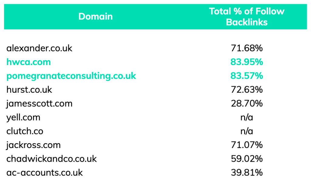 % of backlinks competitor analysis keyword accountants manchester