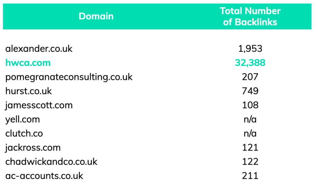 "backlinks total for top 10 competitors for keyword ""accountants manchester"""