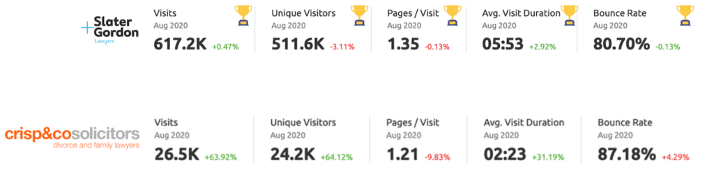 Competitor Analysis Report Traffic