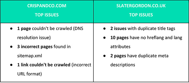 Competitor Analysis Report Site Issue Comparison