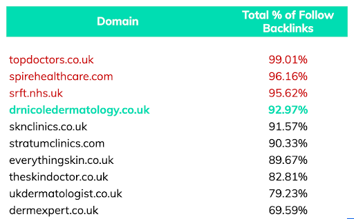 follow backlinks for top 10 dermatology manchester keyword