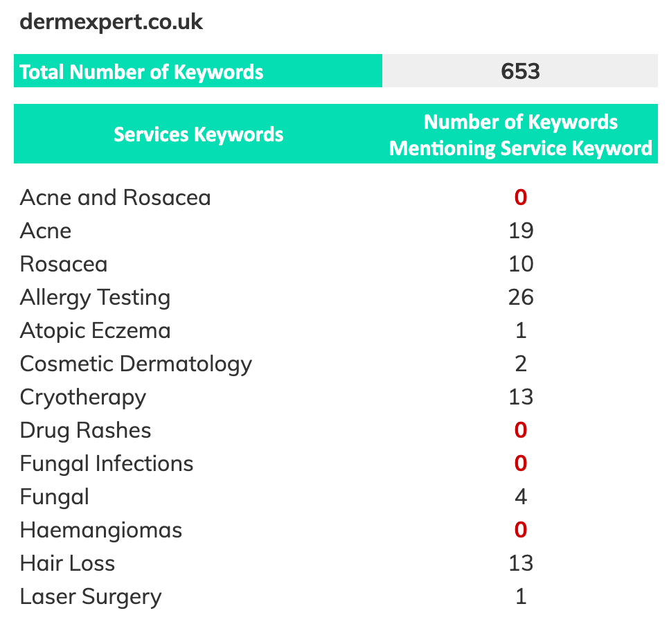 Derm Expert search keywords/service pages
