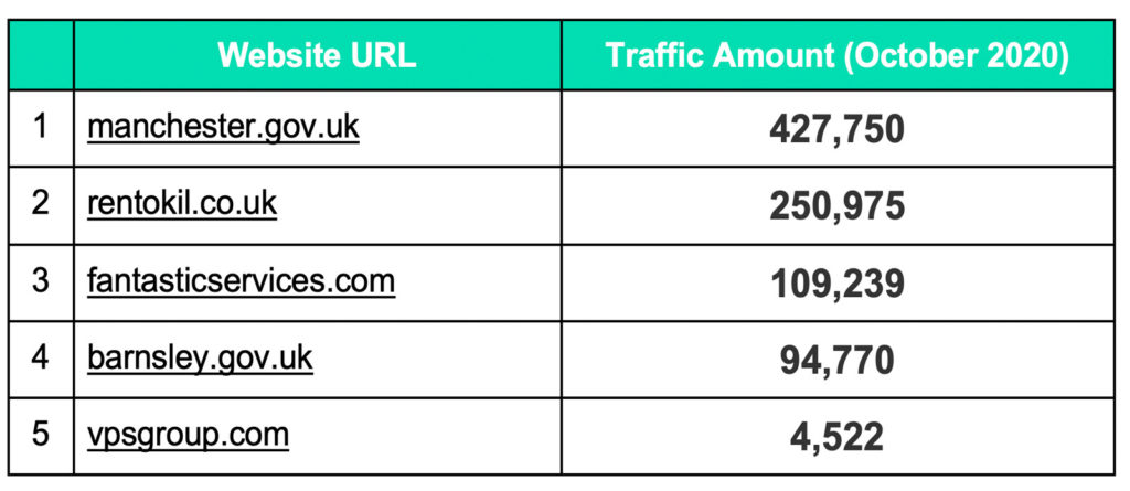 url and traffic amounts of pest control service providers ranking for keyword 'pest control'