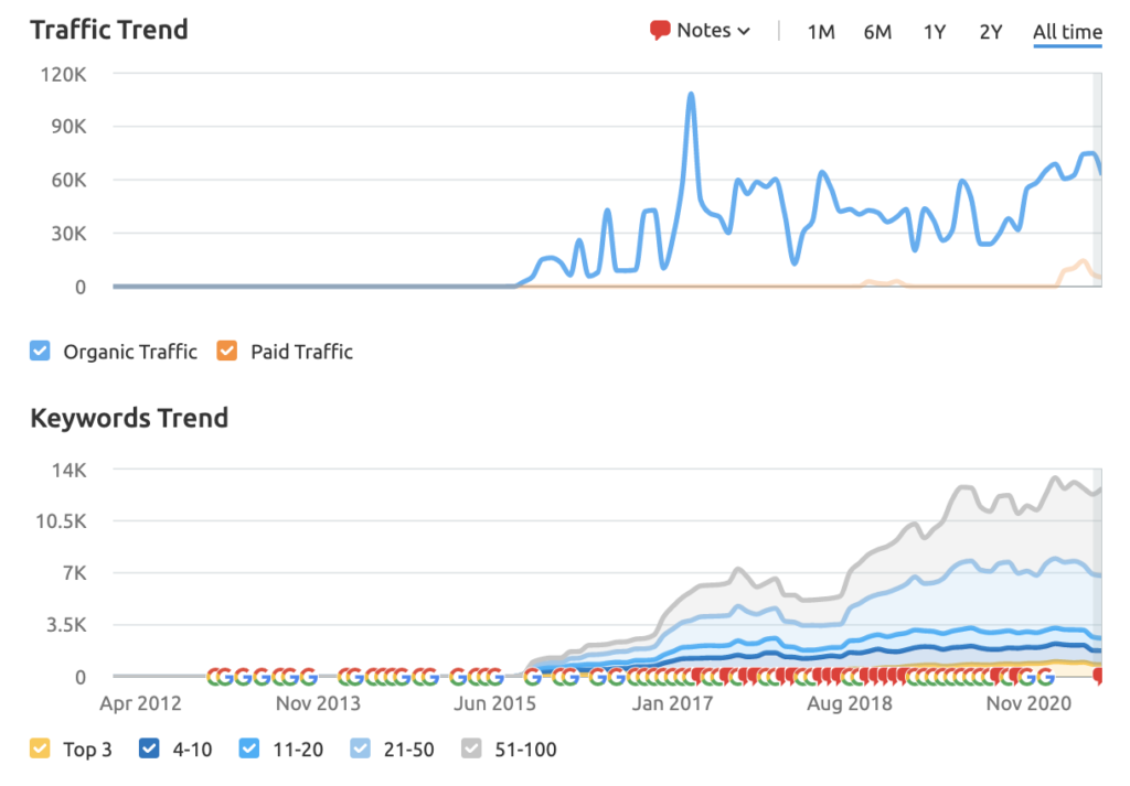 a graph showing the traffic and keyword rankings for barclays website demonstrating effective content marketing for investment banking firms