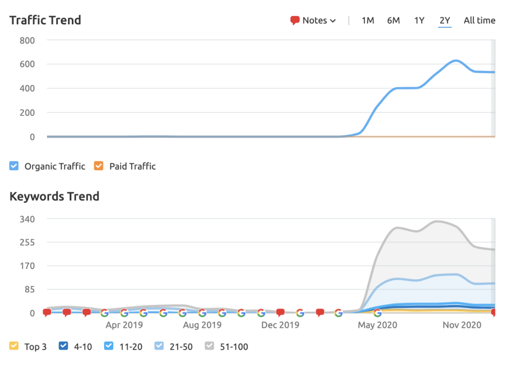 graphs showing growth points keywords and traffic